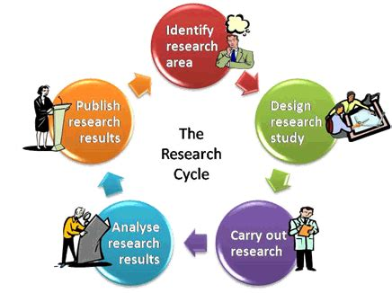 Module 1: Research Proposal - Valmiki Academy